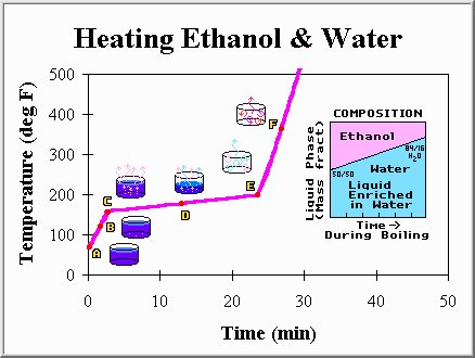 Heating Ethanol and Water